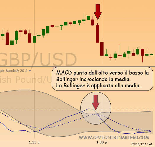 MACD Bollinger trading strategy