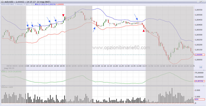 How to use bollinger bands in binary options
