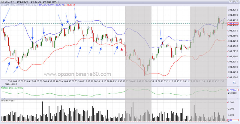 Iq option weekend trading anz