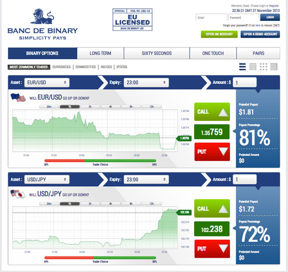 Binary options daily expiry strategy