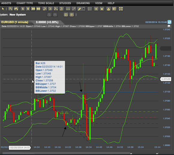 Binary options live charts
