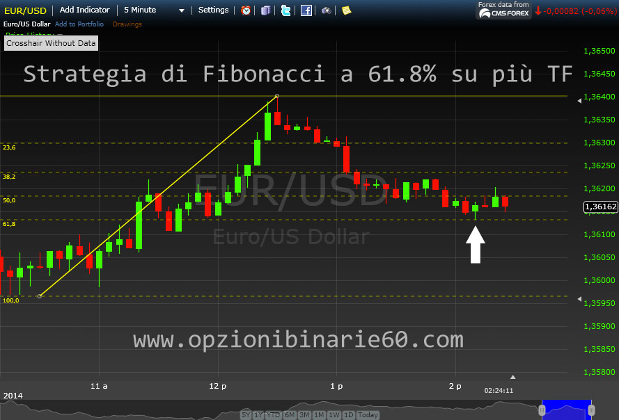 Fibonacci binary options strategy