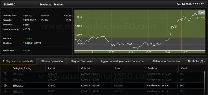 Binary options strategy for the eur usd