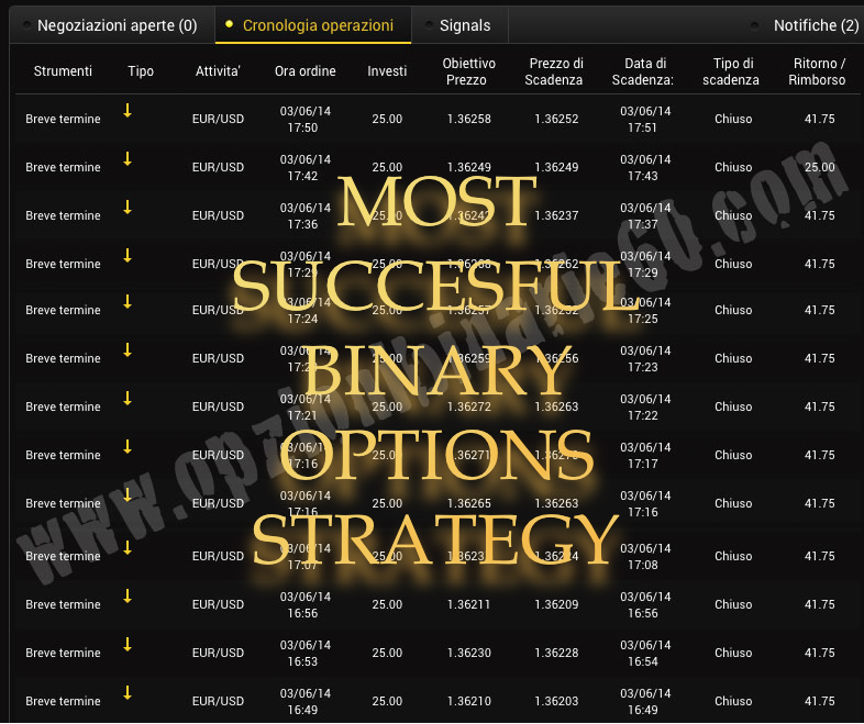 Most successful binary options strategy