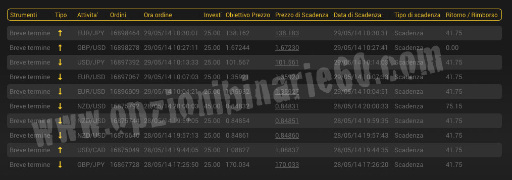 30 seconds binary options strategy