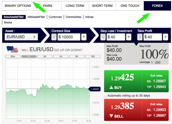 Binary option forex trading brokers